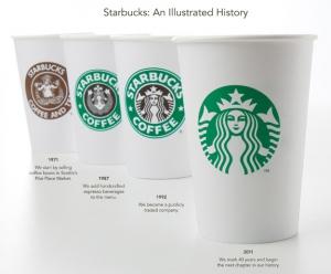 Оновлення логотипу мережі кав
